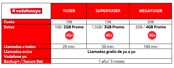 Imagen - Vodafone duplica los gigas en Prepago hasta el 31 de marzo