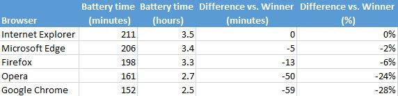 Imagen - ¿Qué navegador consume menos batería en Windows 10?