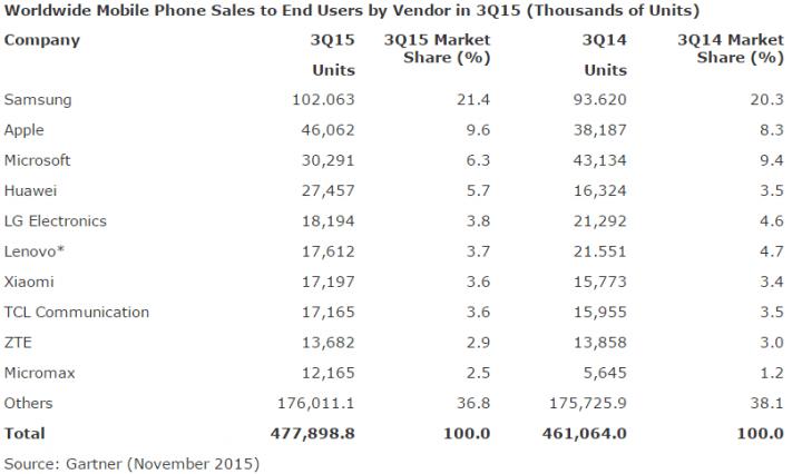 Imagen - ¿Cuál es el fabricante que más móviles vende? El panorama cambia