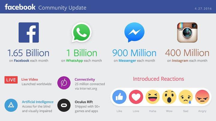 Imagen - Facebook alcanza los 1.650 millones de usuarios