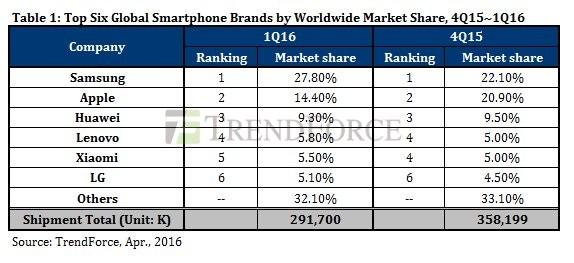 Imagen - Las ventas de iPhone caen brutalmente en 2016