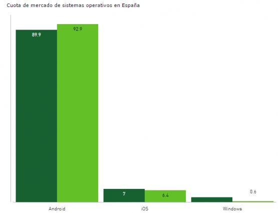 Imagen - Samsung, Huawei y bq lideran las ventas en España
