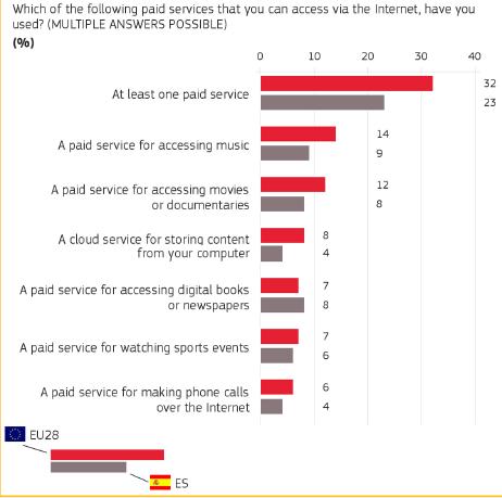 Imagen - Los españoles somos los que más usamos WhatsApp y menos SMS enviamos