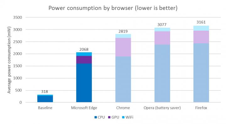 Imagen - ¿Qué navegador consume menos batería?
