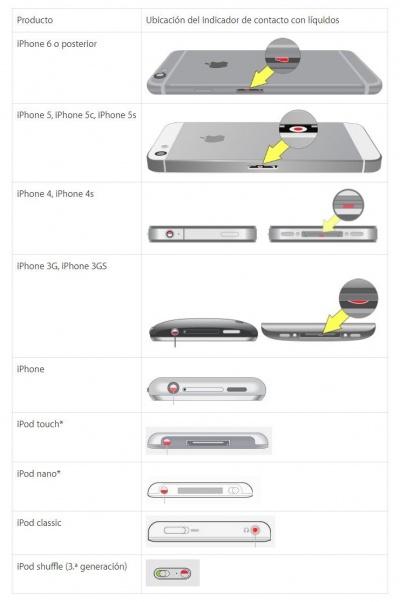 Imagen - Cómo saber si se ha mojado el iPhone
