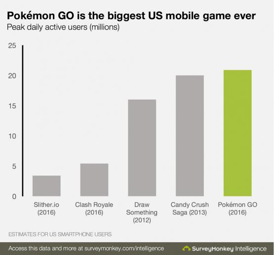 Imagen - Pokémon Go ya es el juego con más usuarios de la historia