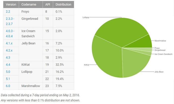 Imagen - Filtrada la fecha de lanzamiento de Android 7.0 Nougat