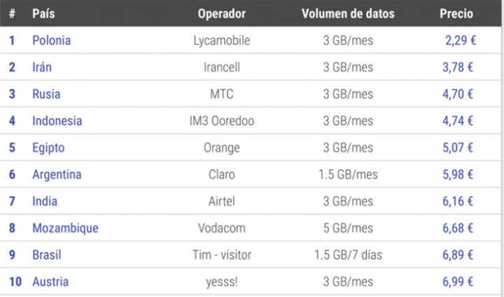 Imagen - Los 10 países con conexión móvil a Internet más barata