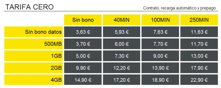 Imagen - MásMóvil lanza bonos de 4GB y 5GB