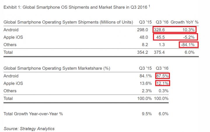 Imagen - Android está presente en casi un 90% de dispositivos móviles