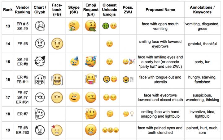 Imagen - Los próximos emojis estarán muy enfocados a la mujer