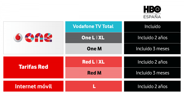 Imagen - Vodafone trae HBO España