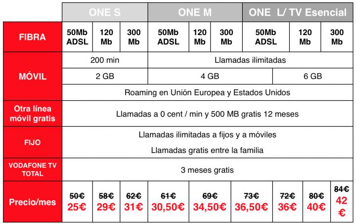 Imagen - Vodafone One a mitad de precio por el Black Friday