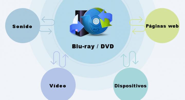 Imagen - Review: Leawo Blu-ray Ripper, una gran herramienta para ripear Blu-ray y DVD