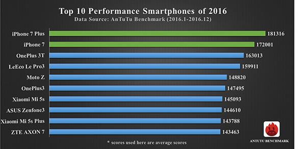 Imagen - iPhone 7 Plus e iPhone 7, los terminales más potentes del 2016
