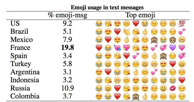 Imagen - ¿Cuál es el emoji más usado del mundo?