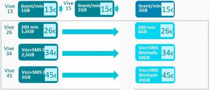 Imagen - Movistar renueva sus tarifas móviles añadiendo más datos