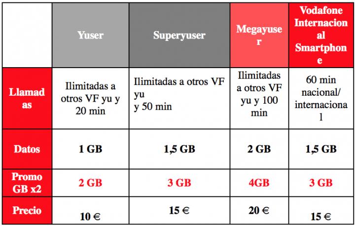 Imagen - Vodafone duplica los gigas de los clientes de prepago temporalmente