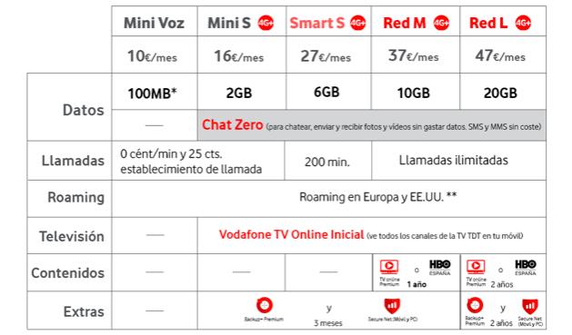 Imagen - Vodafone sube los precios pero ofrece más datos