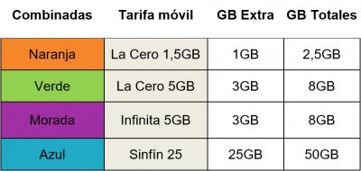 Imagen - Yoigo ofrece 50 GB en la tarifa Sinfín y descuentos del 20%