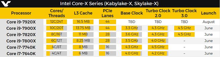 Imagen - Intel Core i9 podría ser una realidad