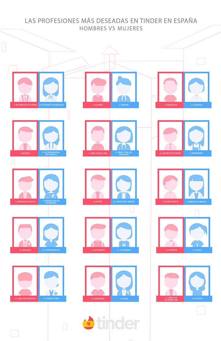Imagen - Las profesiones más buscadas en Tinder