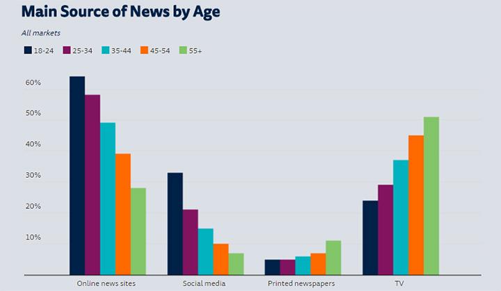 Imagen - WhatsApp es usado como fuente de noticias por casi un tercio de los españoles