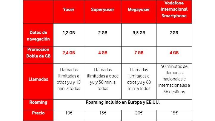 Imagen - Vodafone duplica los gigas en prepago durante el verano