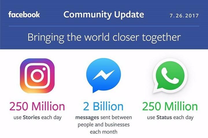 Imagen - 250 millones de usuarios usan los Estados de WhatsApp