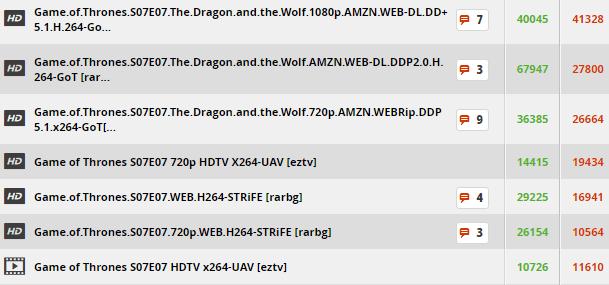 Imagen - El final de la séptima temporada de Juego de Tronos impulsa las descargas de torrents