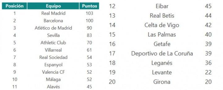 Imagen - El Real Madrid ganará La Liga este año según Bing