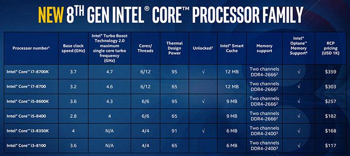 Imagen - Nuevos Intel Core de 8ª generación orientados al gaming