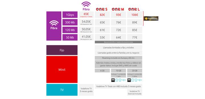 Imagen - Vodafone lanza conexiones de 1 Gbps simétricas