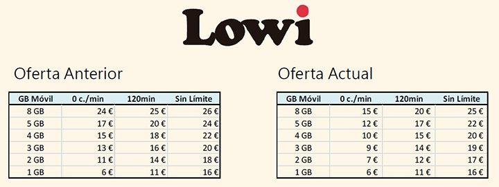 Imagen - Lowi baja los precios de sus tarifas móviles y fibra con móvil
