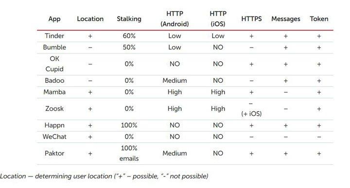 Imagen - Hackean Tinder, Badoo y otras apps