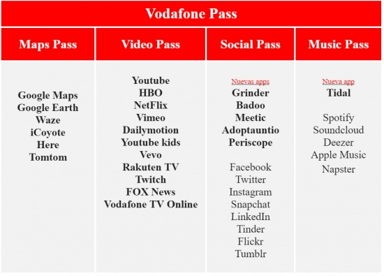 Imagen - Vodafone Video Pass y Maps Pass, vídeo y mapas online sin agotar nuestros datos
