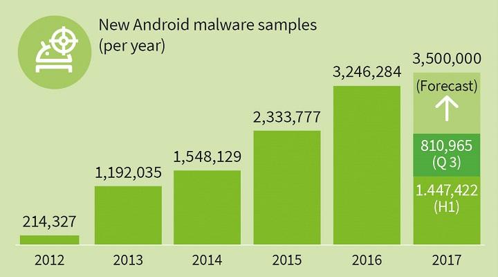Imagen - Android es afectado por un nuevo malware cada 10 segundos