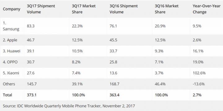 Imagen - Xiaomi viene con fuerza: duplica la cuota de mercado