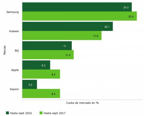 Imagen - Xiaomi ya es el quinto fabricante de móviles que más vende en España