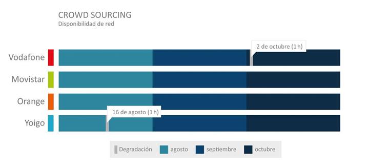 Imagen - Vodafone tiene la mejor red móvil en España