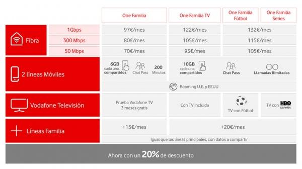 Imagen - Vodafone lanza Vodafone One Familia