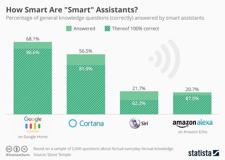 Imagen - ¿Cuál es el asistente personal más inteligente? ¿Siri, Google Assistant o Cortana?