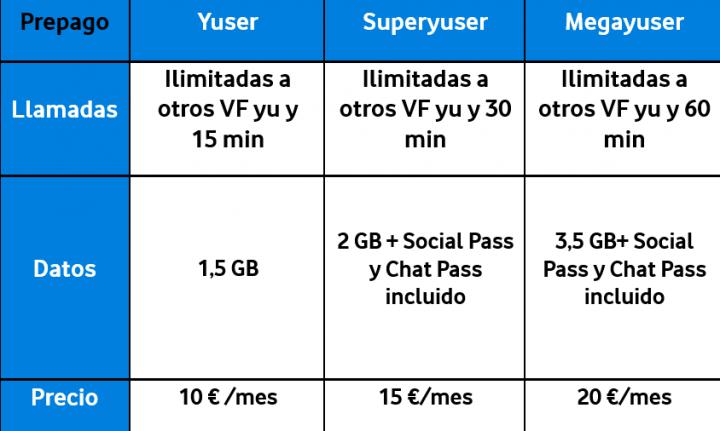 Imagen - Vodafone Yu mejora sus tarifas: más datos y bonos gratuitos para prepago