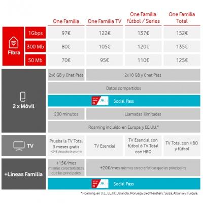 Imagen - Vodafone regala los datos de las redes sociales, pero sube sus tarifas
