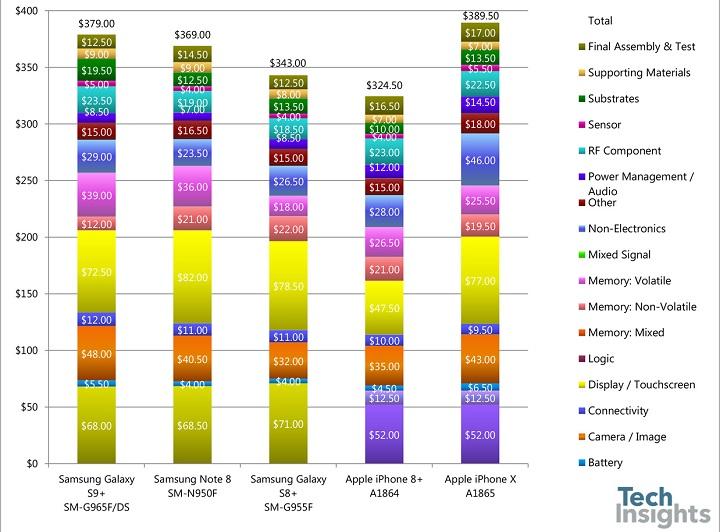 Imagen - ¿Cuánto cuesta fabricar el Samsung Galaxy S9 Plus?