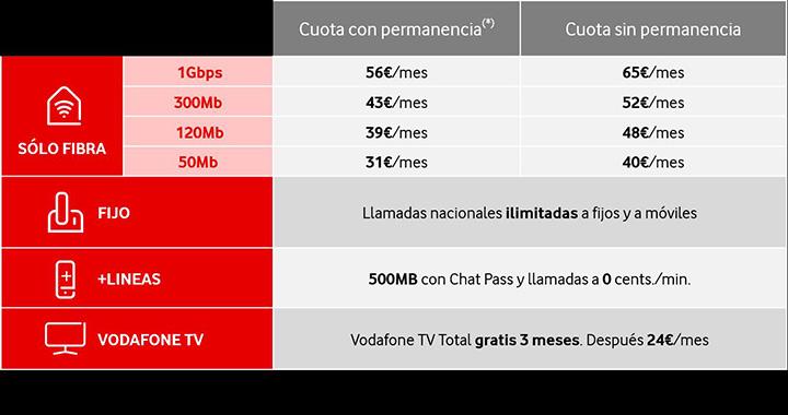 Imagen - Vodafone lanza tarifas solo con fibra desde 31 euros