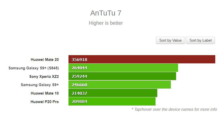 Imagen - Huawei Mate 20 con chip Kirin 980 sería el smartphone más potente del año