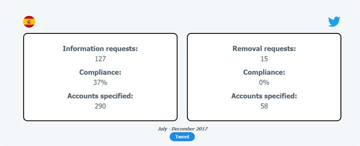 Imagen - El Gobierno solicitó información de 591 cuentas de Twitter en 2017