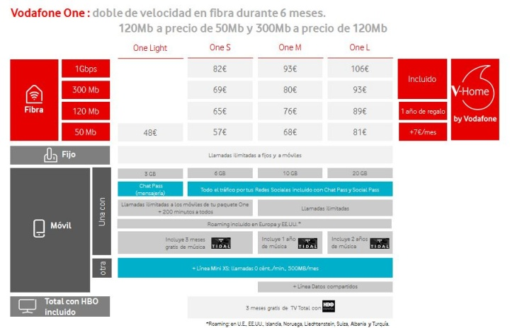 Imagen - Vodafone One añade V-Home, el sistema de hogar inteligente