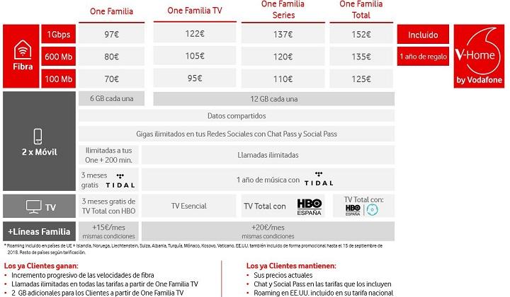 Imagen - Vodafone mejora sus tarifas: más datos, velocidad y llamadas ilimitadas al mismo precio